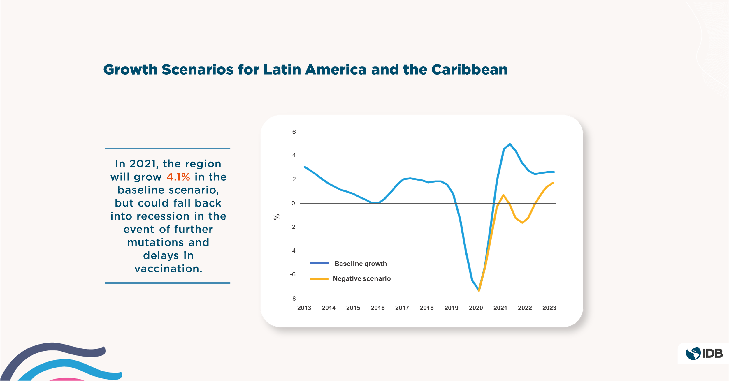 2021 Latin American and Caribbean Macroeconomic Report - Negative Growth