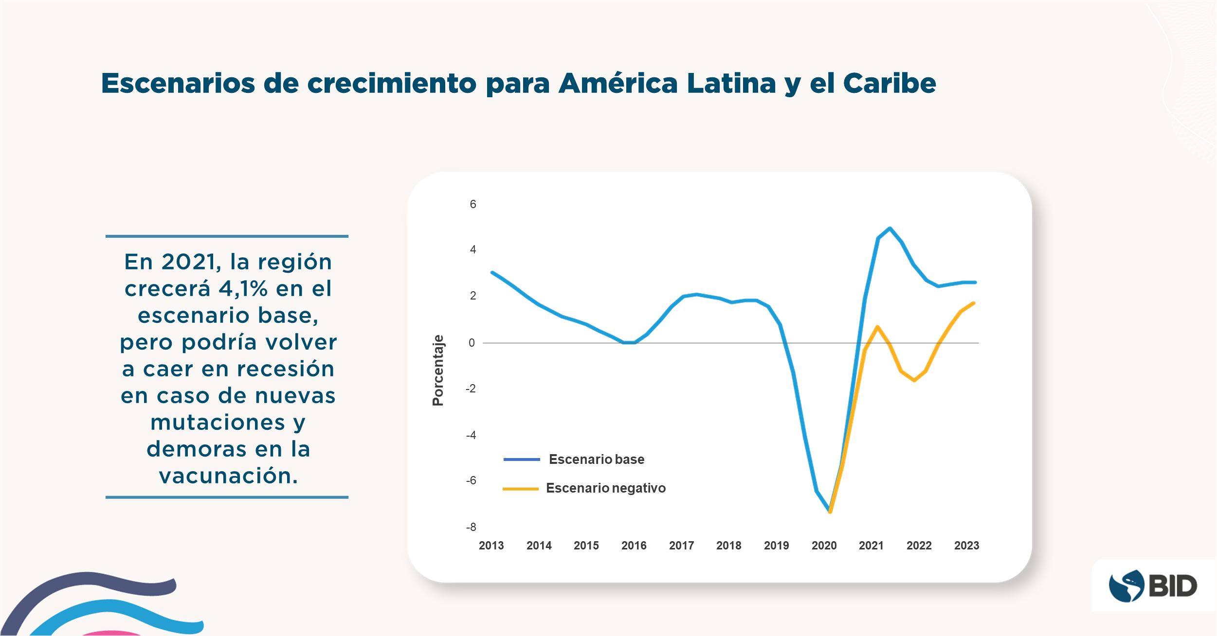 Informe Macroeconomico America Latina Caribe 2021 - Escenario negativo