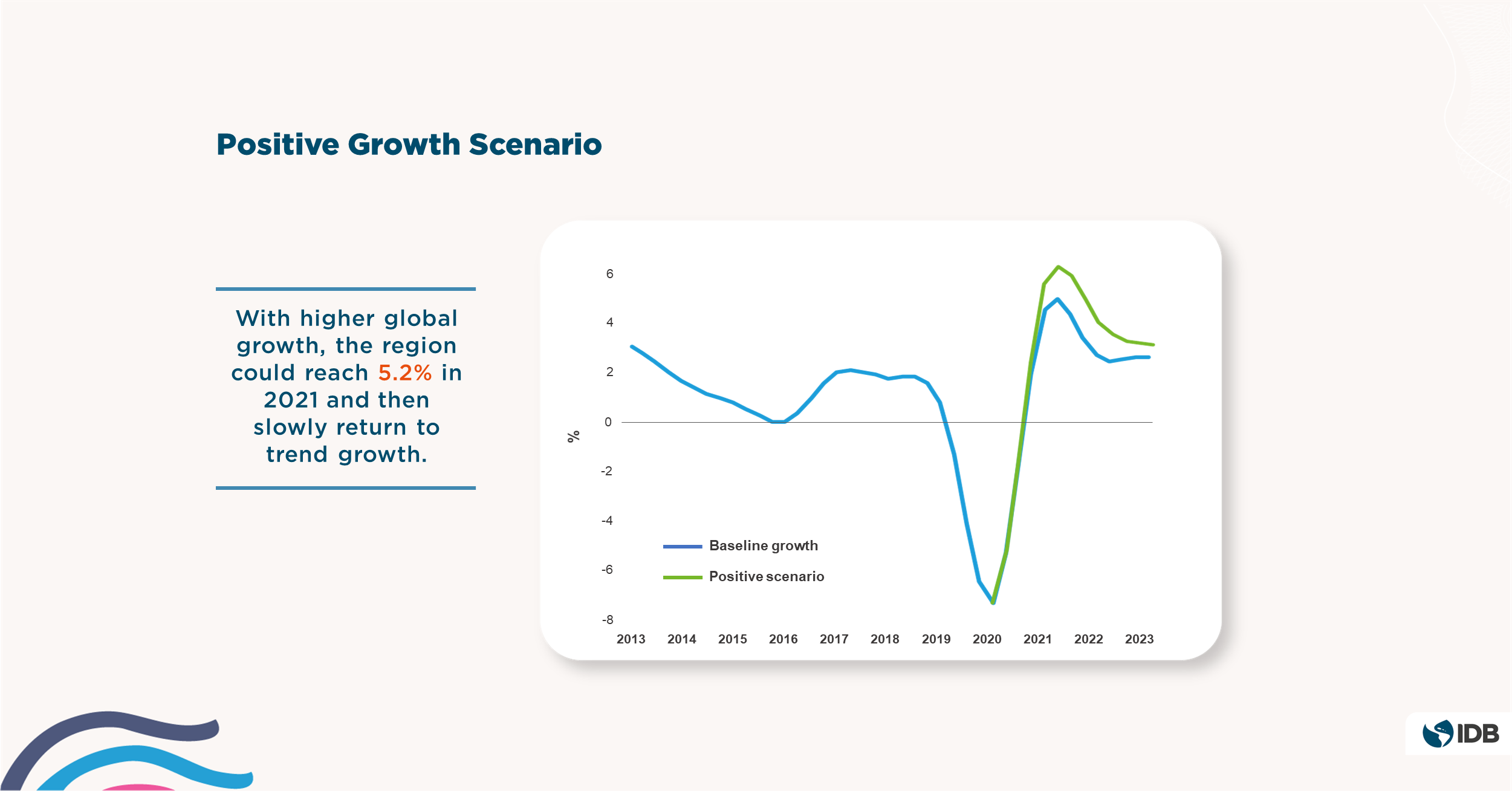 3 - 2021 Latin American and Caribbean Macroeconomic Report - Positive Growth