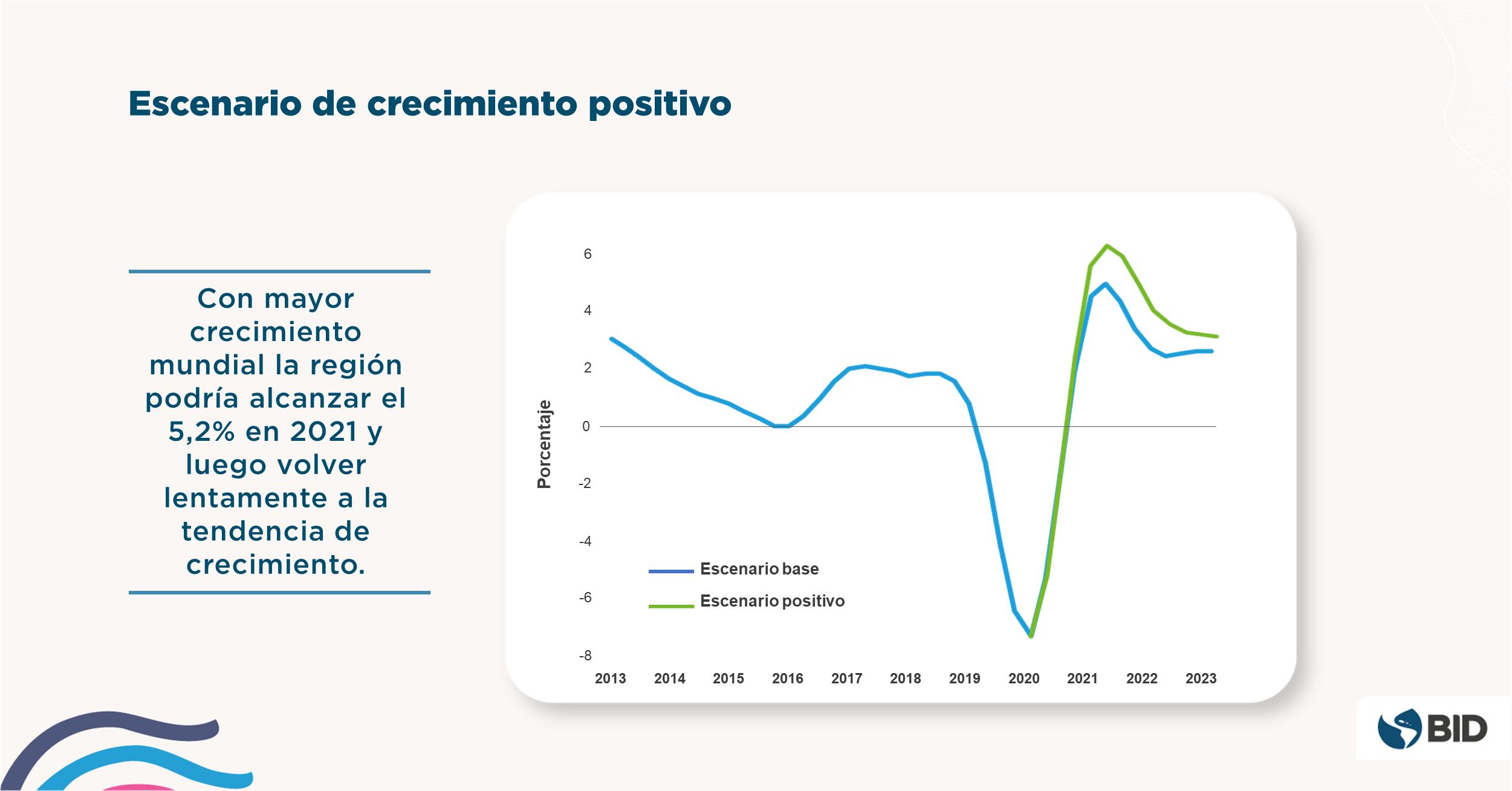 Informe Macroeconomico America Latina Caribe 2021 - Escenario positivo