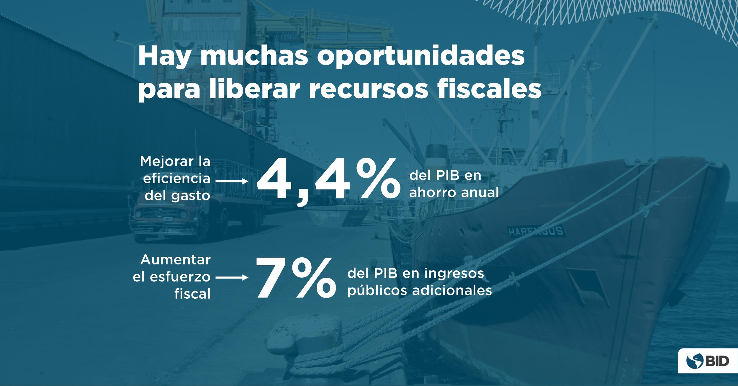 Informe Macroeconomico America Latina Caribe 2021 - Oportunidades